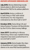 Aviva timeline