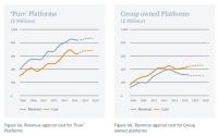 platform profitability