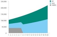 inheritance tax graph