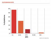 lower platform costs graph