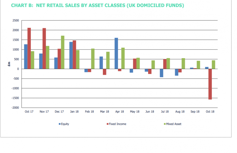 50e4931abdc Investors reduce holdings in UK funds over October - Money Marketing