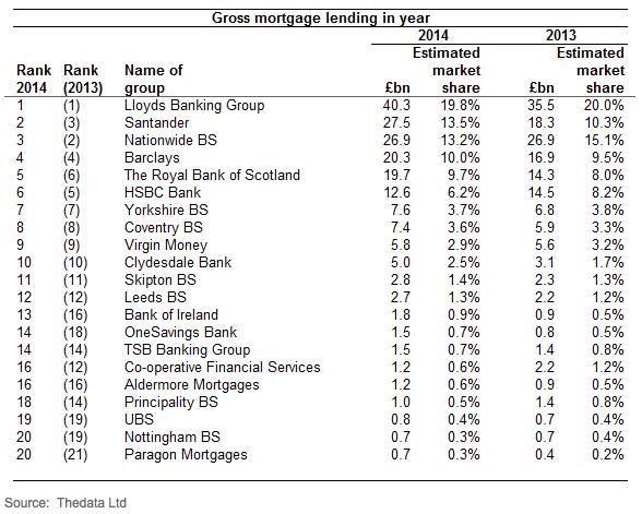 Largest lenders 2014