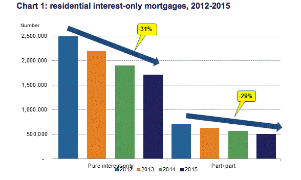 Residential interest only chart