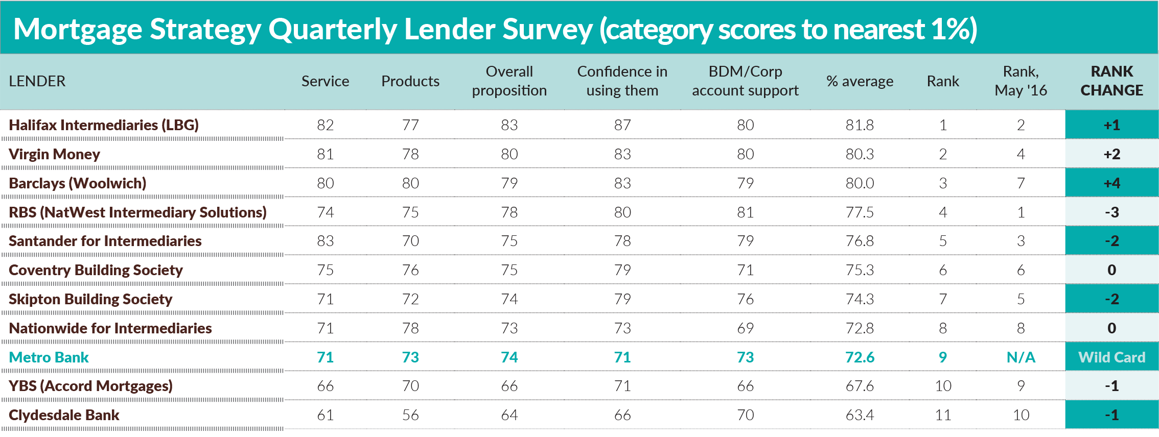 Setting The Pace Which Lenders Top The League Table For Brokers