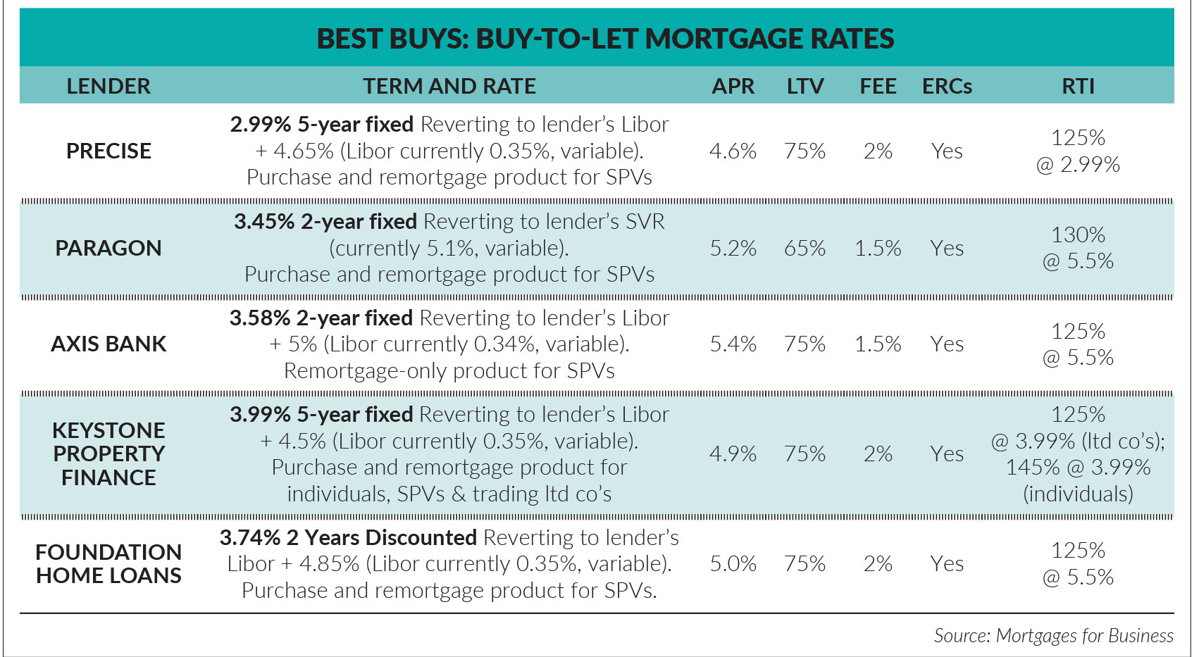 Tax Relief On Buy To Let Properties