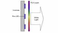 Schematic diagram of the basic architecture of a lighting system. Blue LEDs excite the luminescent particles in the material, resulting in broadband colour emissions. Through proper choice of excitation and emission colour power levels, white light is pro