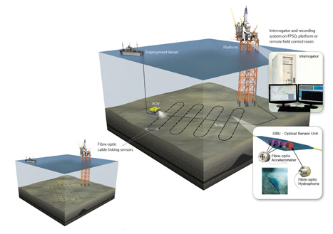 Deep insight: an 'optical oilfield' would help reveal reservoir behaviour