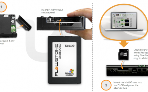 The Flowdrive is an 8Gb solid-state hard drive that is pre-installed with Windows Embedded.