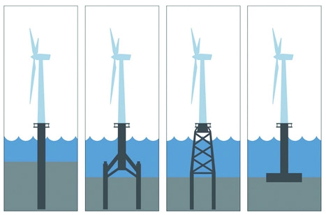Wind energy gets serial the engineer the engineer Foundations types
