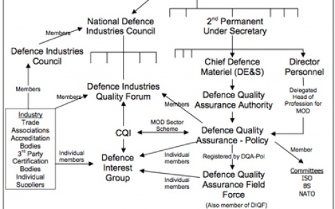 Defence sector quality relationships