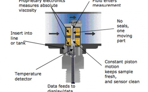 Schematic of a Cambridge Viscosity sensor operating in-line
