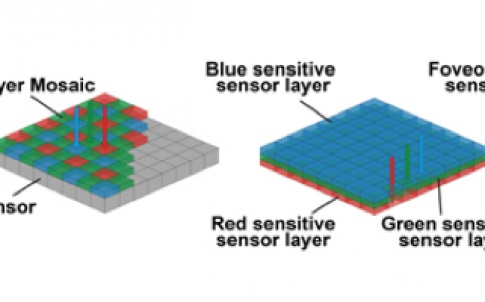 Comparison of a colour image sensor using the Bayer Mosaic and the Foveon X3 sensor