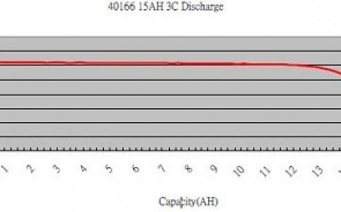 X2E 15Ah 40166 cell