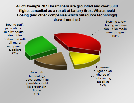 Outsourcing and boeing