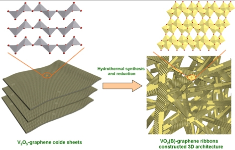 Hydrothermal processing of vanadium pentoxide and graphene oxide creates graphene-coated ribbons of crystalline vanadium oxide, which show great potential as ultrafast charging and discharging electrodes for lithium-ion batteries