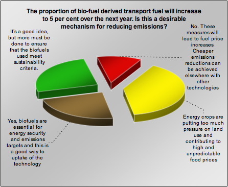 biofuelchart