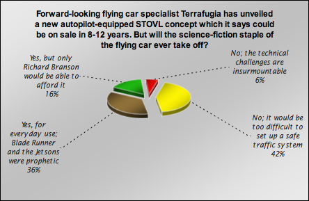 Views over the efficacy of flying cars are widely debated.