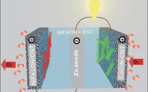 This is a rechargeable zinc-oxide battery in a tri-electrode configuration with cobalt-oxide/carbon nanotube and iron-nickel/layered double hydroxide catalysts for charge and discharge, respectively
