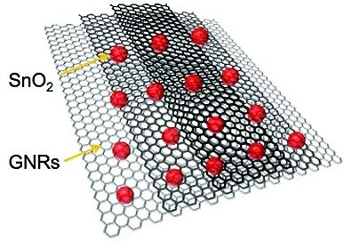 Graphene nanoribbons split from nanotubes in a process created at Rice University are now being used to improve the performance of lithium ion batteries. The nanoribbons in a solution with tin oxide have more than double the capacity for lithium than stan