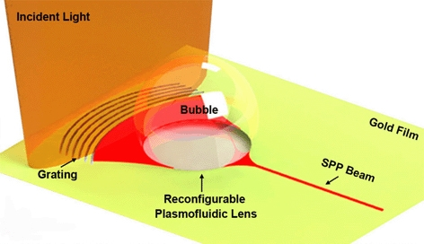 A nanoscale light beam modulated by short electromagnetic waves, known as surface plasmon polaritons -- labelled as SPP beam -- enters the bubble lens, officially known as a reconfigurable plasmofluidic lens. The bubble controls the light waves, while the