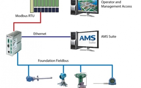 The integration of Emerson's AMS Suite with Softing's Foundation fieldbus linking device and gateway enables users to access diagnostics and alerts through any host system