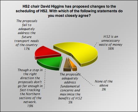 HS2 chart