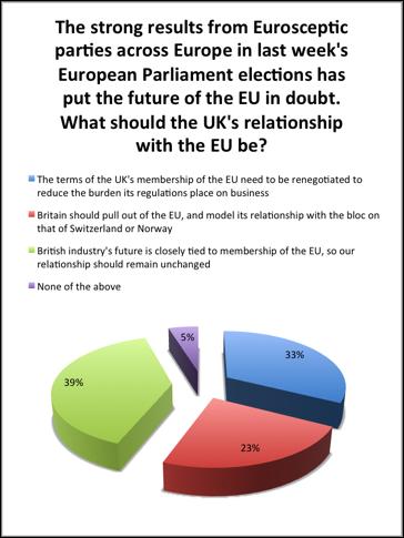 EU Chart