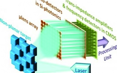Conceptual vision for an integrated 3D camera with multiple pixels using the FMCW laser source