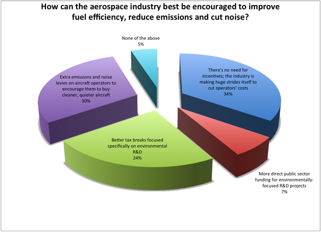 How can the aerospace industry best be encouraged to improve fuel efficiency, reduce emissions and cut noise?