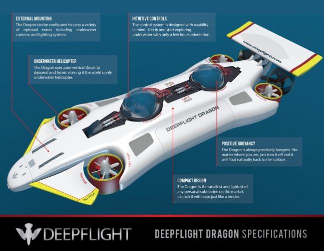 /i/k/d/DeepFlight_Dragon_submarine_diagram.jpg