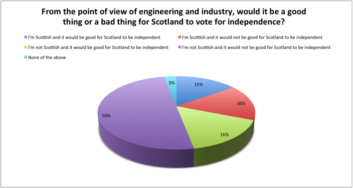 Poll results September 2, 2014