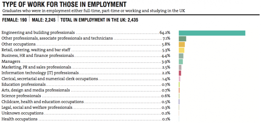 engineering low pay 2014