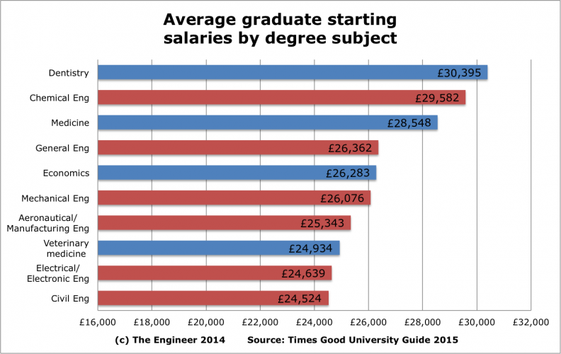 Why engineering is as good as an oxbridge degree for boosting your mechanical aeronauticalmanufacturing electricalelectronic and civil engineering all fall into the top ten best paid subjects with physics coming just sciox Choice Image