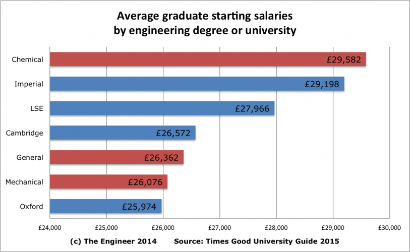 Why engineering is as good as an oxbridge degree for boosting your graph sciox Choice Image