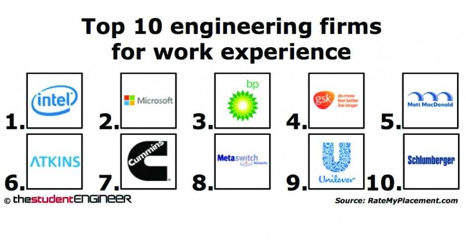 Top engineering firms building design tutuapp vip free for Top 10 design firms