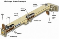 A schematic showing the key components of a screw conveyor