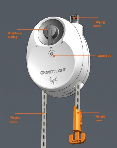 A schematic of the GravityLight device