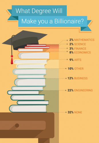 Who wants to be a billionaire? Engineering graduates do!