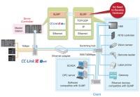 SLMP for CC-Link IE