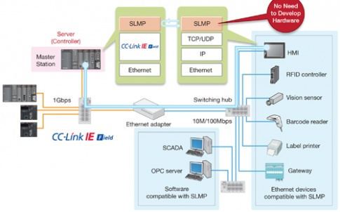 SLMP for CC-Link IE