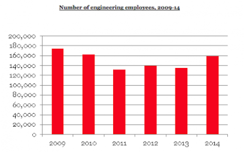 Number of engineering employees, 2009-14