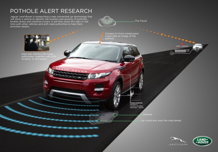 Data on road conditions is collected by vehicle sensors and can be shared via the cloud