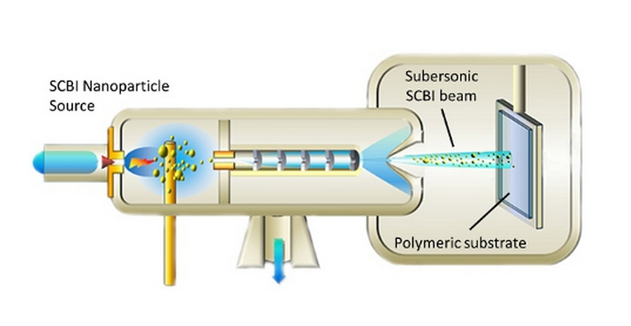 SCBI process