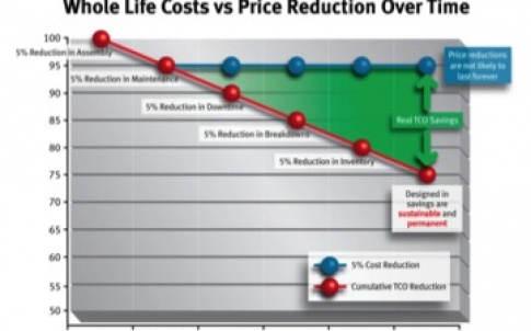 Whole-life costs versus price reduction over time