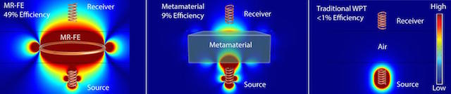 From left to right are: performance of wireless power transfer using an MRFE, a metamaterial, and through air alone