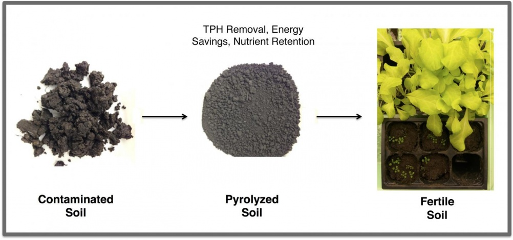 Rice University pyrolysed oil-contaminated soil to reduce total petroleum hydrocarbons below US federal standards, while leaving beneficial carbons.