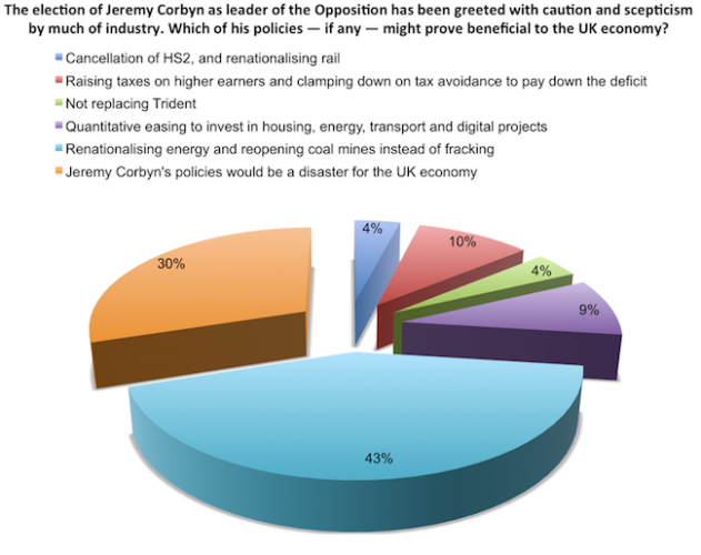 Which of Jeremy Corbyn's policies might prove beneficial to the UK economy?