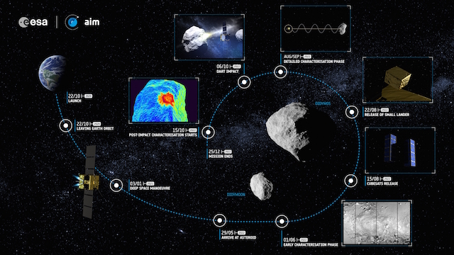 Infographic of the AIM mission.