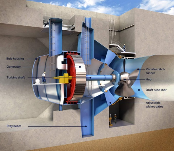 The 16 turbines that will harness the tidal power in Swansea are 7.5m in diameter, and 76m in length. Built by General Electric and Andritz Hydro, their combined output will be 320MW of electrical power.