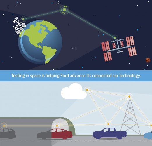 Technology originally developed for space communications could find its way onto the roads
